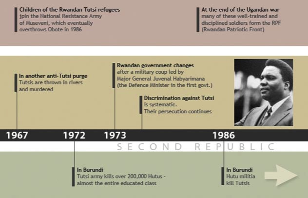 the genesis and history of the civil war in rwanda After over three years of civil war following an invasion of mainly tutsi the weakening of government legitimacy was probably the clearest link between the environment and conflict in the rwandan case this sentiment is the rwanda crisis 1959-1994: history of a genocide london.